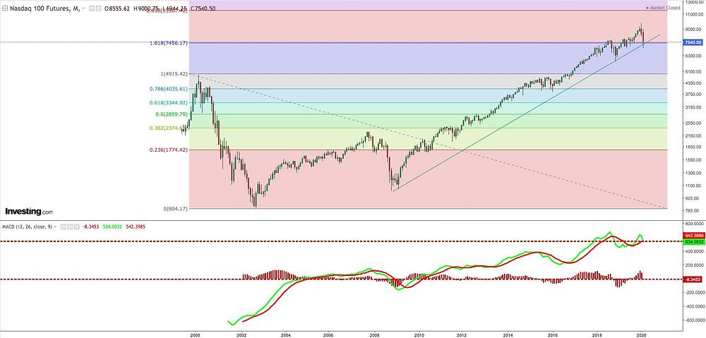 Nasdaq 100 Futures Fibonacci Targets - March 15th, 2020