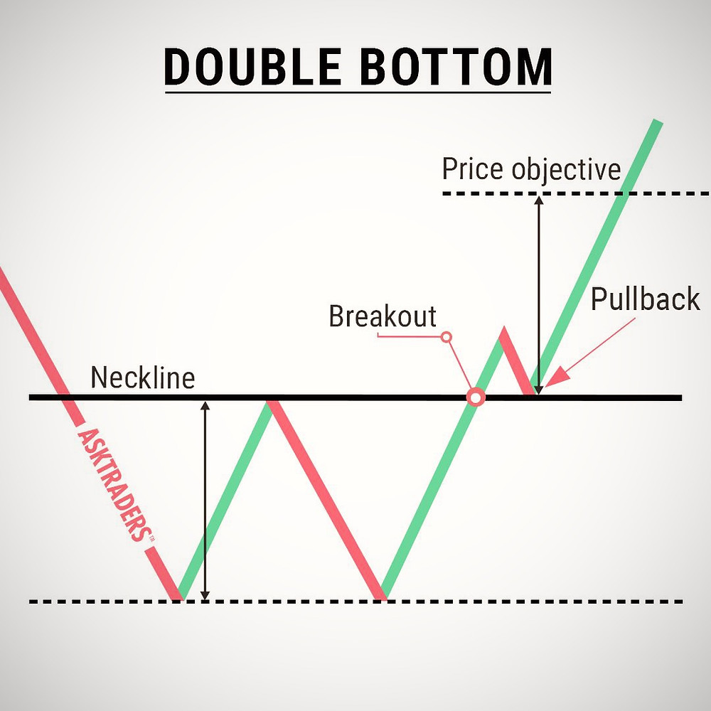 One of the most reliable patterns: The Double Bottom or W Breakout Pattern