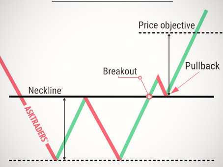 Technical Analysis 101: A Pattern Forms - the W Breakout Pattern!!