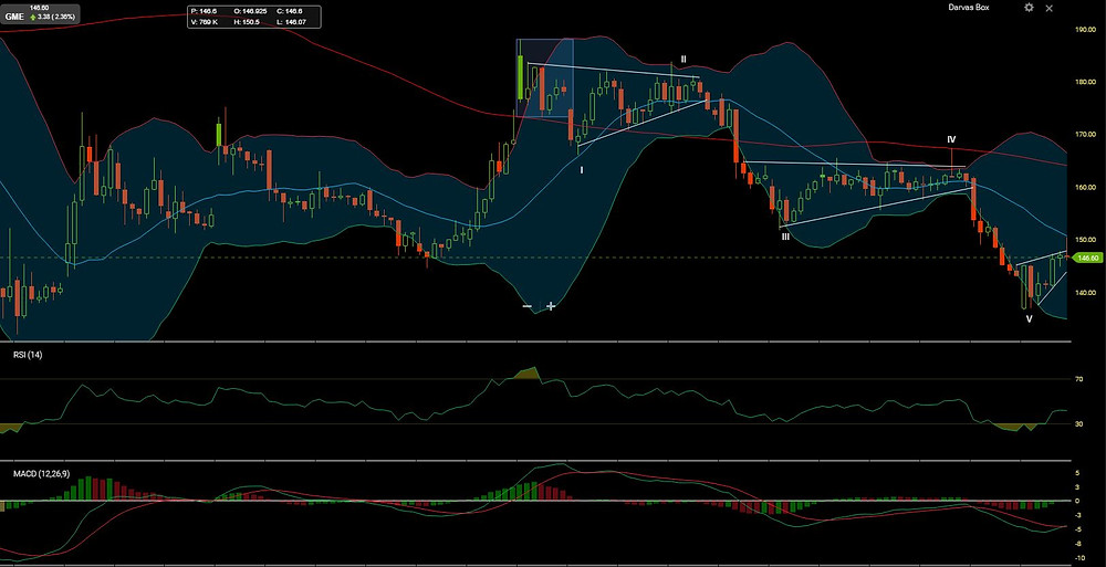 GameStop Elliot Wave Analysis marked the bottom in May