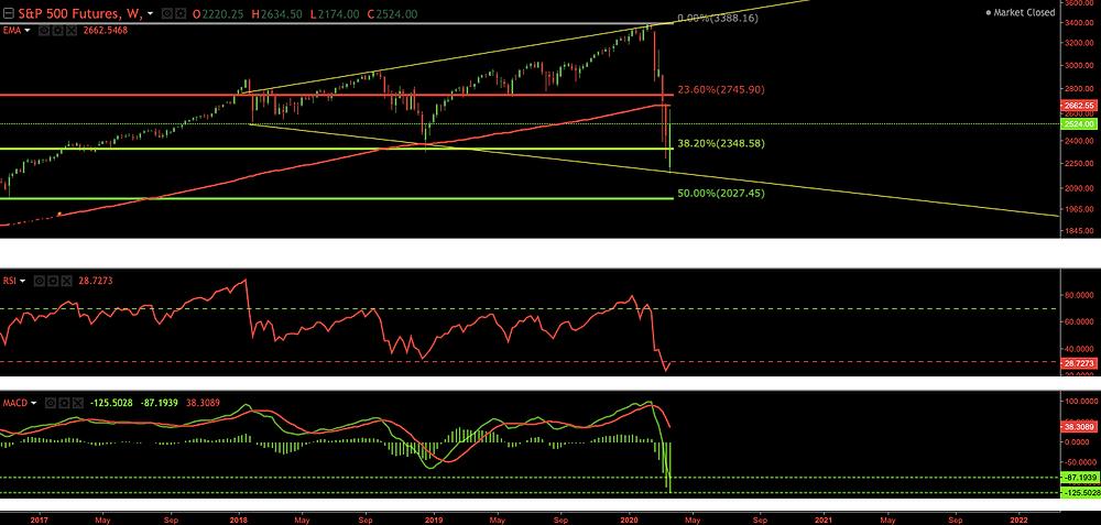 S&P 500 Futures holding the 38.2% Fibonacci Retracement Level - March 2020