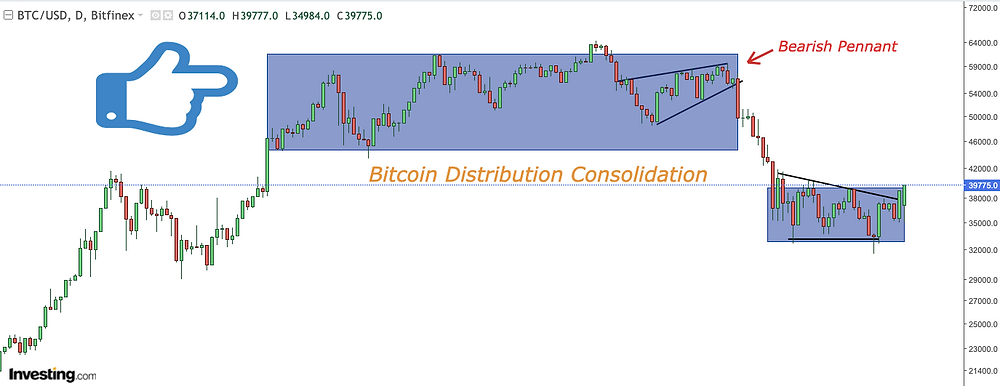 Bitcoin Distribution Consolidation