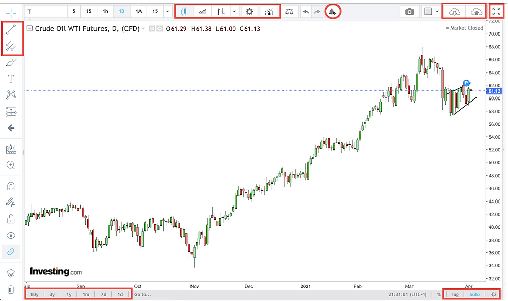 Investing.com Charting Feature with Important Tools Highlighted