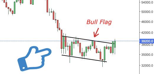 Bitcoin Bull Flag created over the past 30 Days