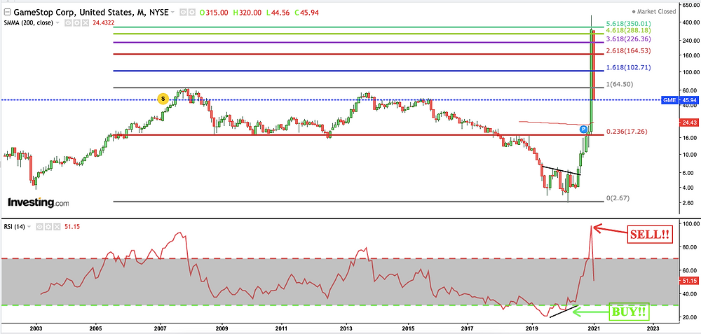 Monthly chart of GameStop with Fibonacci Extensions and RSI Readings telling us when to Buy and Sell GeamStop's stock