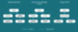 design-build chart