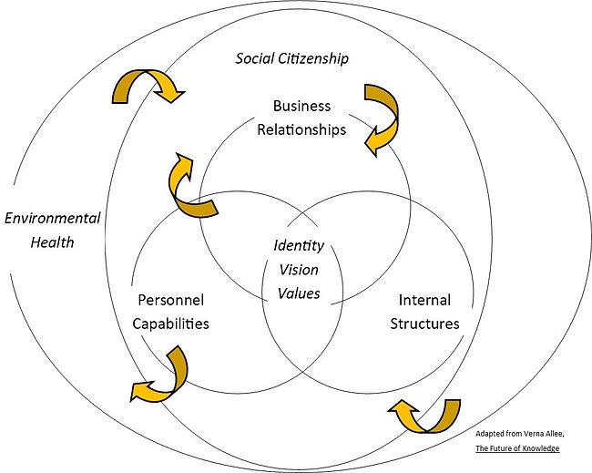 4.1-Complex Adaptive Organizational Syst
