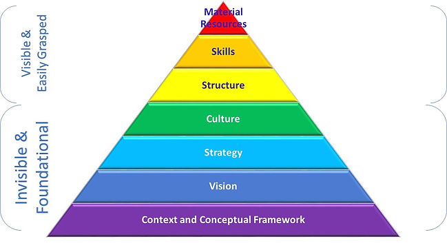 4.2-6.1-Capacity Development Pyramid.jpg