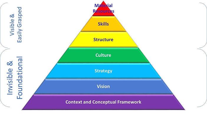 4.2-6.1-Capacity Development Pyramid.jpg