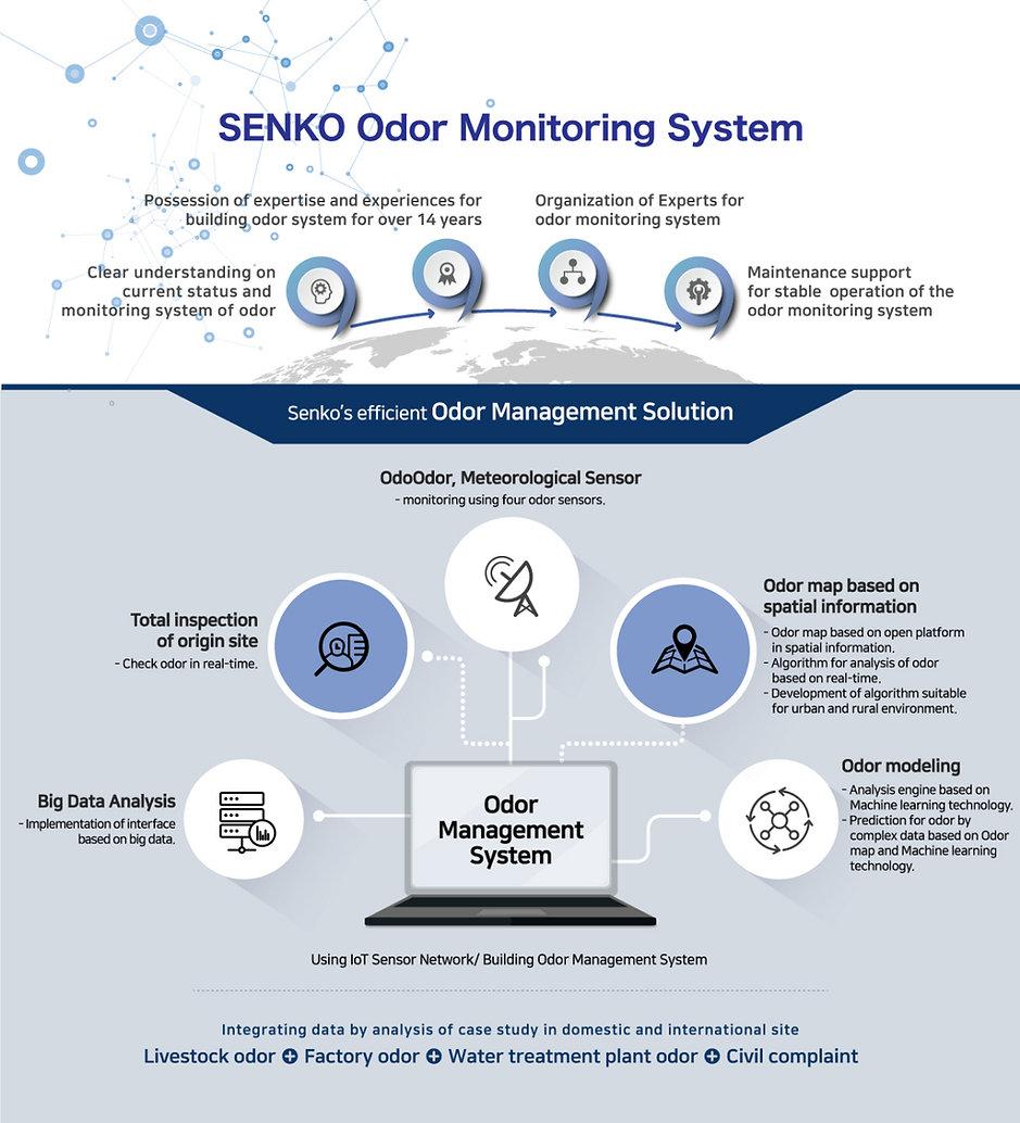 Senko Odor Management Solution-01.jpg