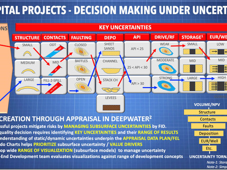 Managing Uncertainty in Capital Projects: With Multiple Subsurface Realizations