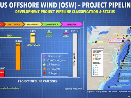 US OFFSHORE WIND: 34 Projects/28 GW in Pipeline