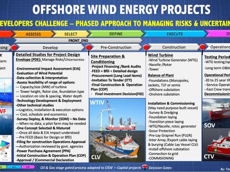 US Offshore Wind - Developers Challenge:  Managing Risks & Uncertainties in Front-End