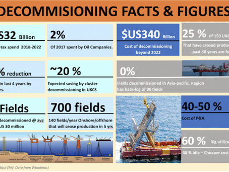 Decommissioning & Restoration: Challenges in Oil & Gas in Next 5-Years