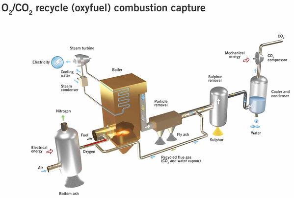 Oxyfuel capture.jpg