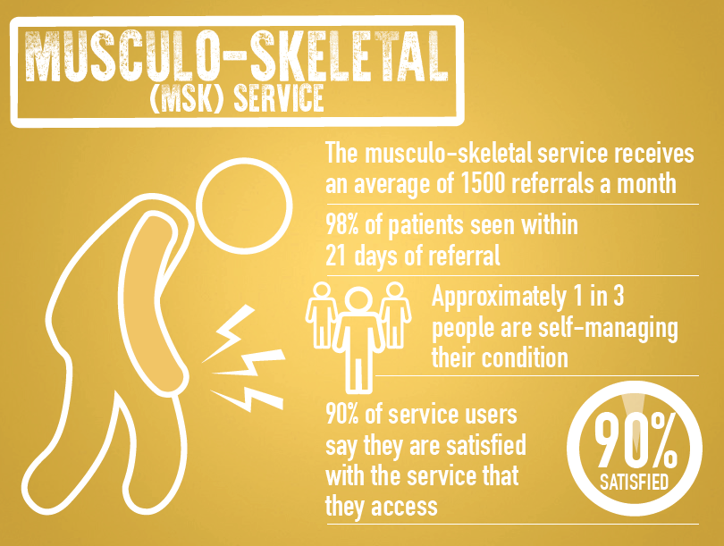 Musculo-Skeletal infographic