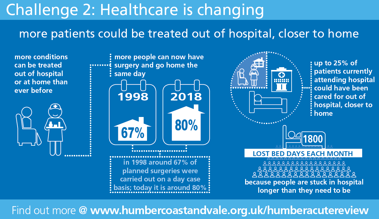 Healthcare is changing Infographic