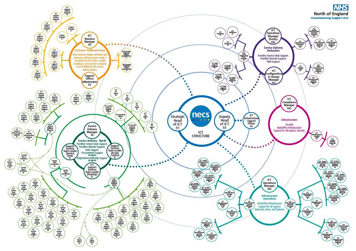 NECS Tech Organisation Chart