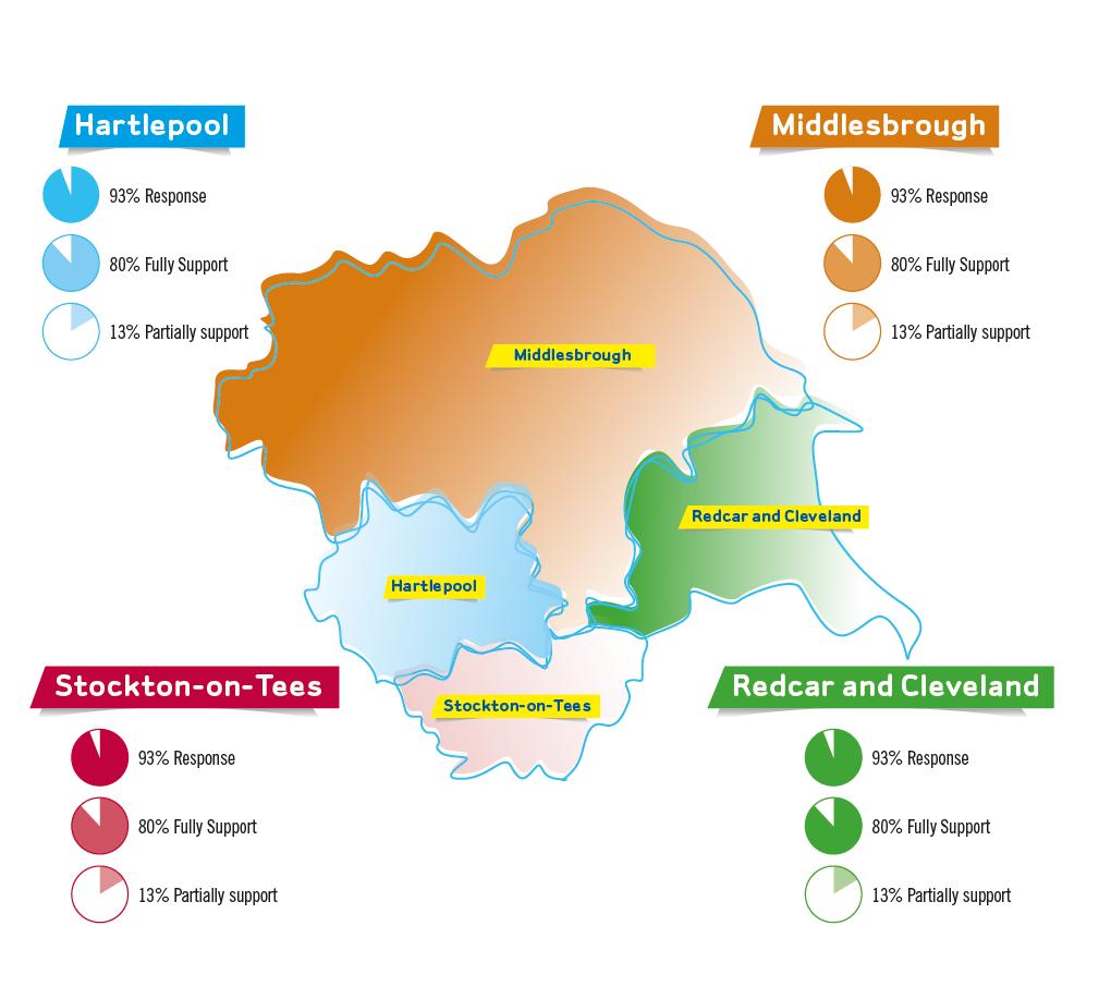 Tees Response Infographic