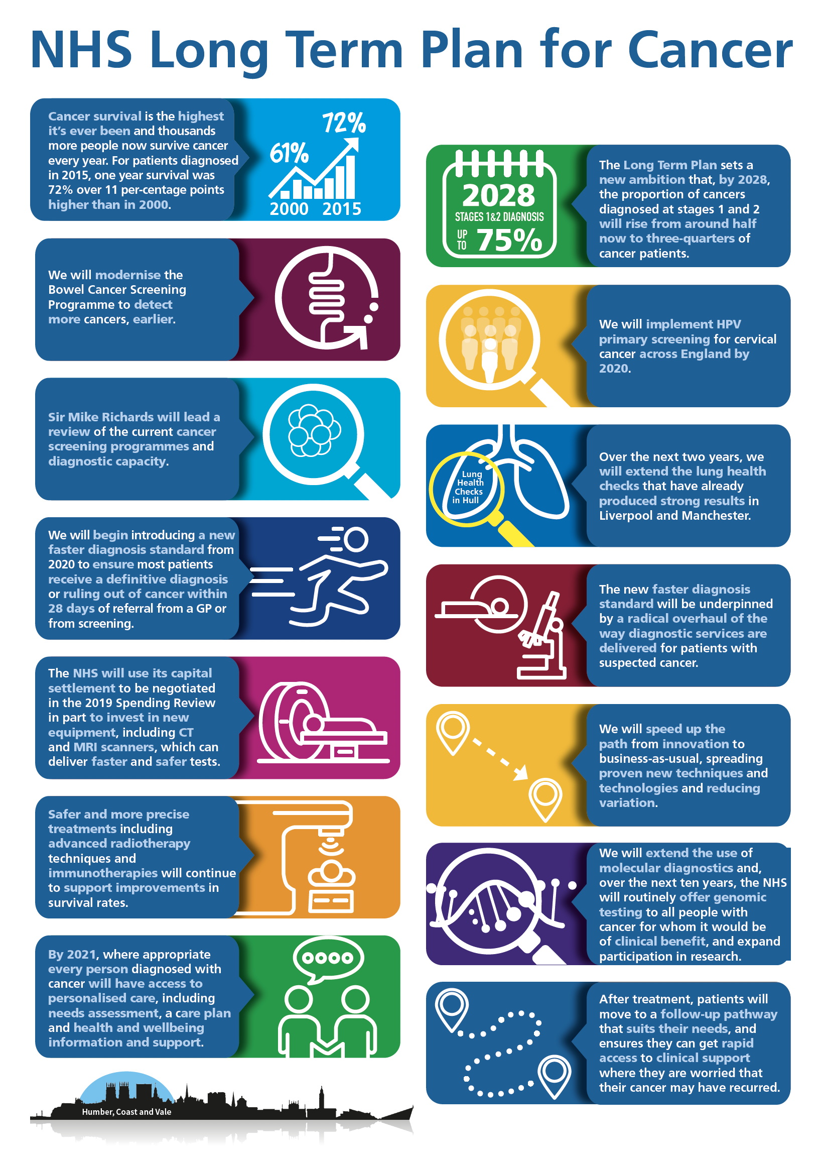 NHS Long Term Plan for Cancer Infographic