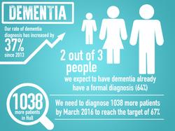 Dementia Slide infographic