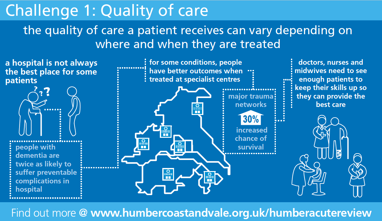 Quality of Care Infographic