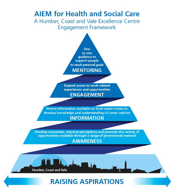 AIEM for Health and Social Care
