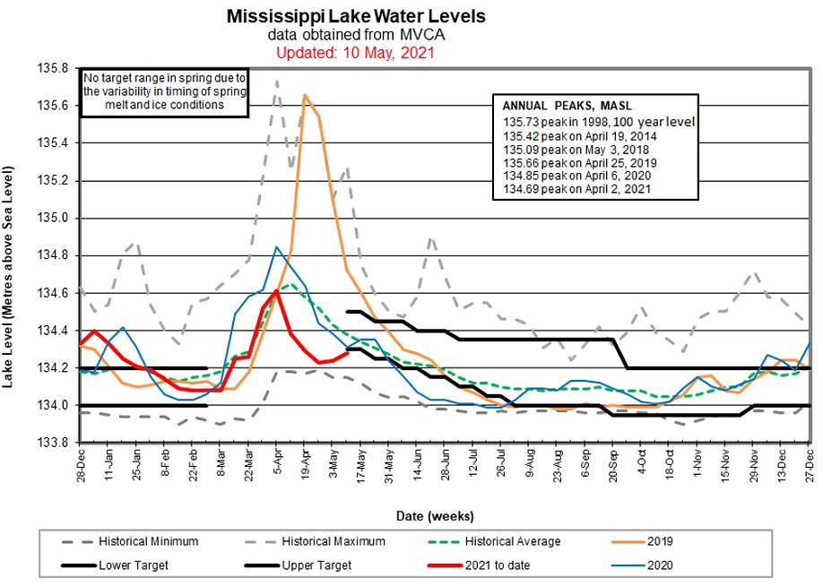 20210510-lake-level-chart.png
