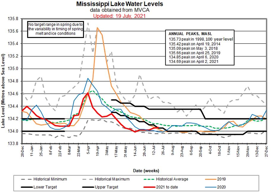 20210719-lake-level-chart.png