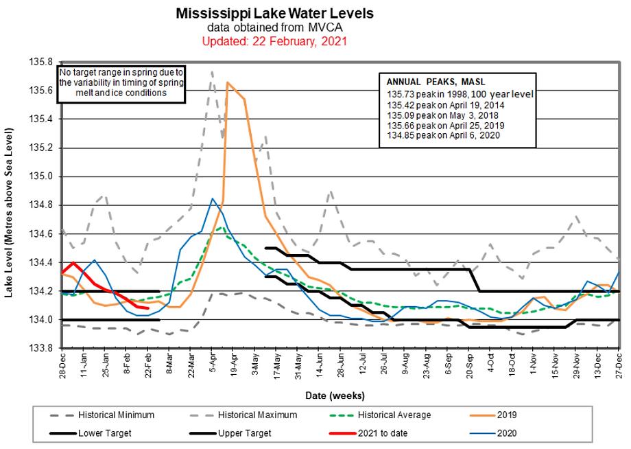 20210222-lake-level-chart.png
