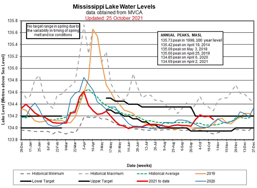 20211025-lake-level-chart.png