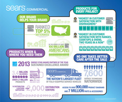 Sears Commercial Infographic