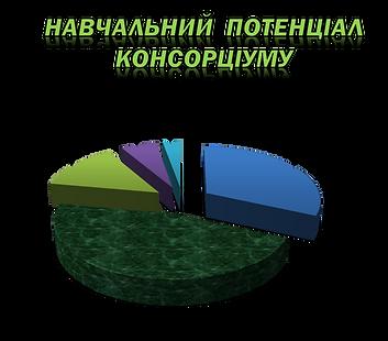 діаграма Навчальний потенціал.png