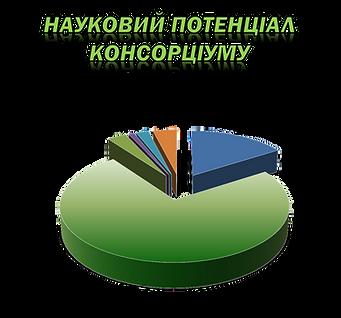 діаграма Науковий потенціал.png