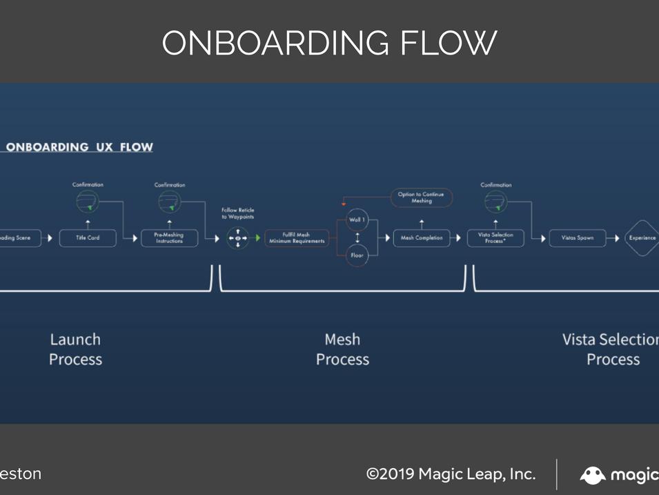 Onboarding Flow