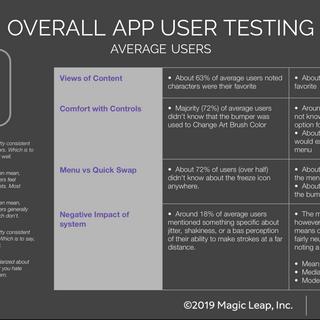 Average User