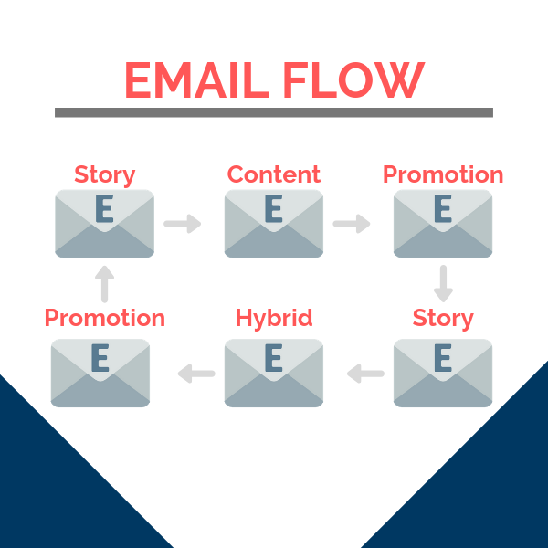 copywriting email flow Alonso Lozano