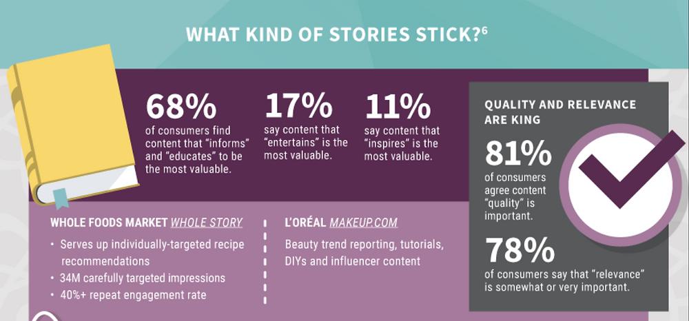 #storytelling #digitalmarketing #selling #strategies #copywriting