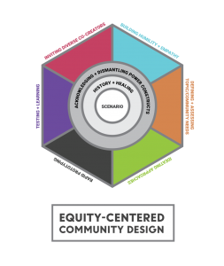 Equity-Centered Community Design.