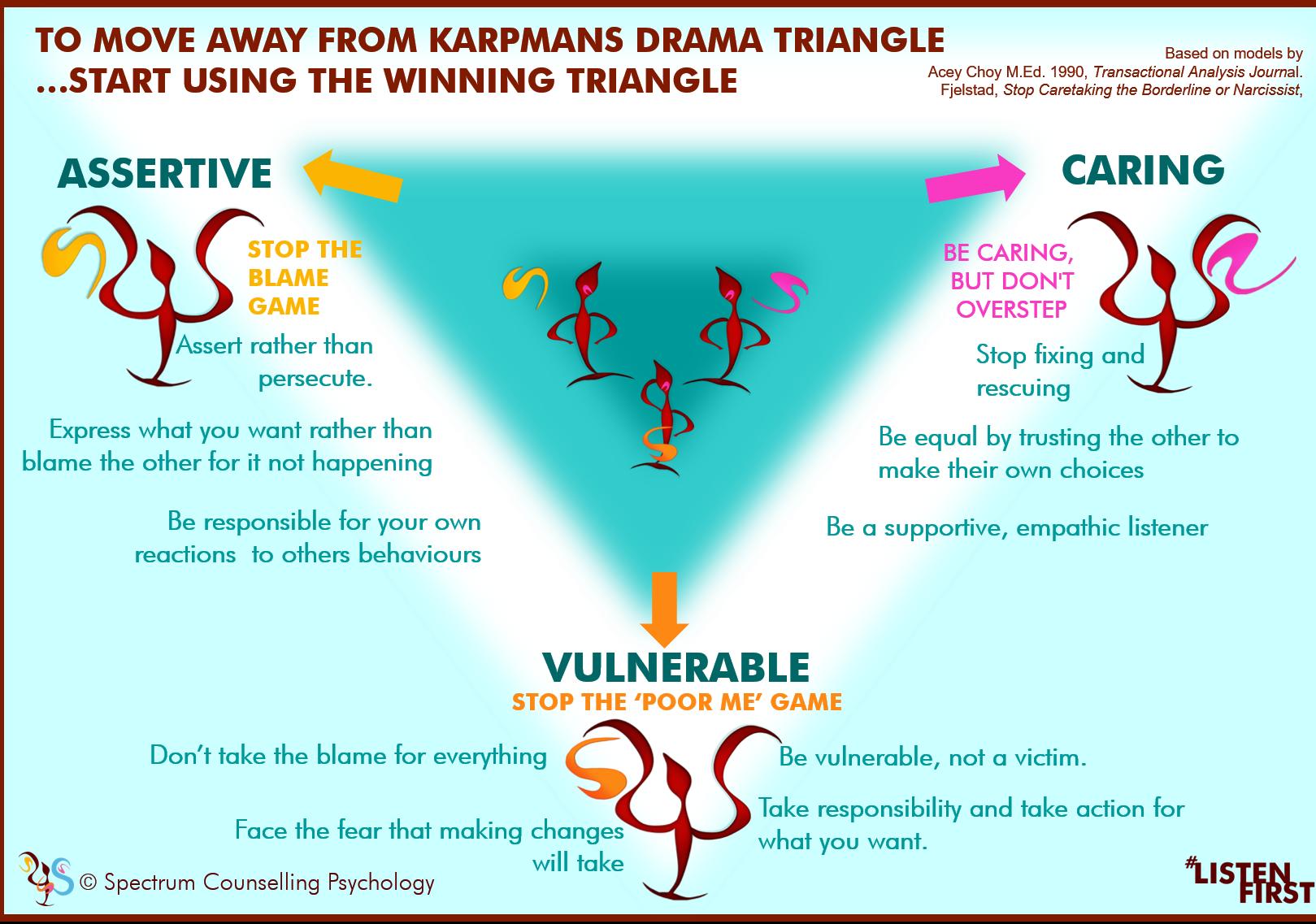Karpmans drama triangle