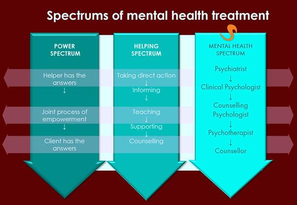 Mental Health Spectrum.jpg