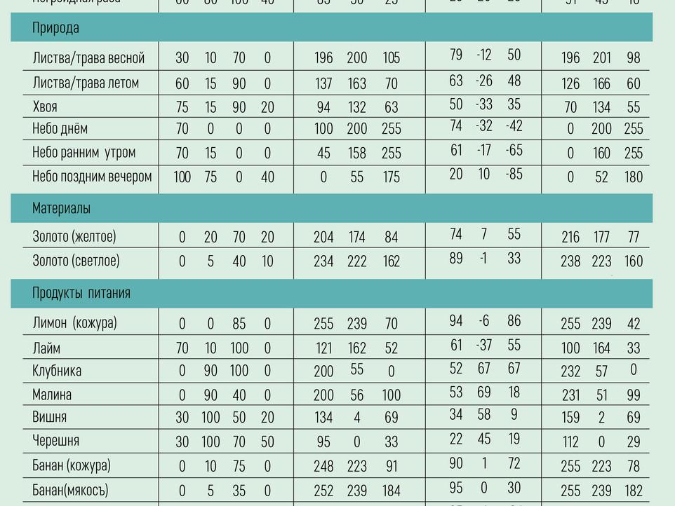 Таблица номеров цвета в различных режимах