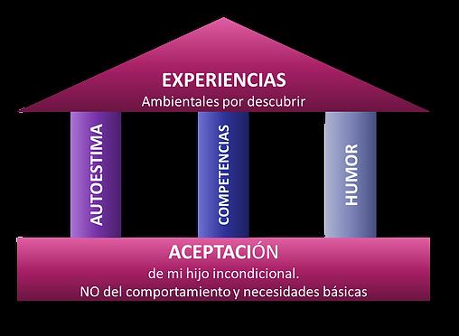 Modelo_sobreprotección.png
