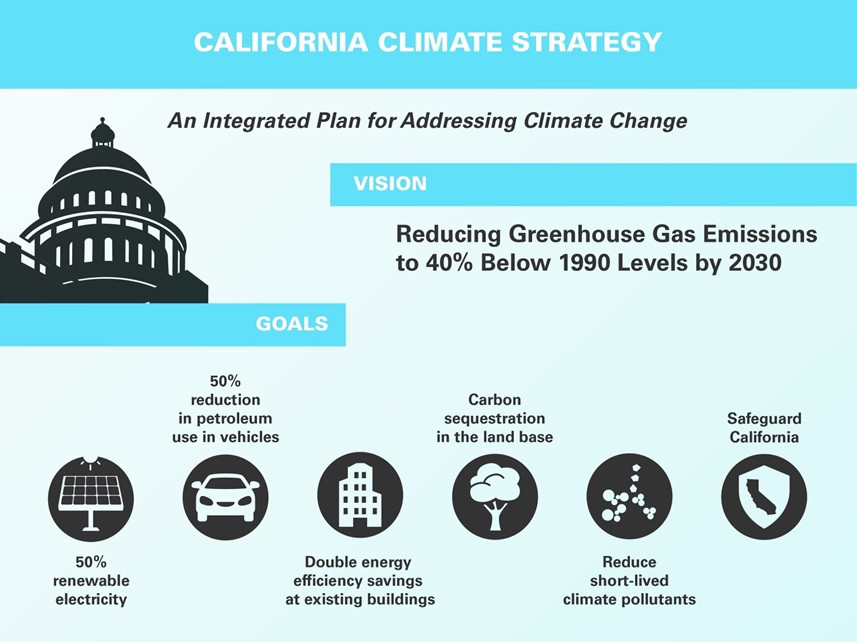 California climate strategy pillars