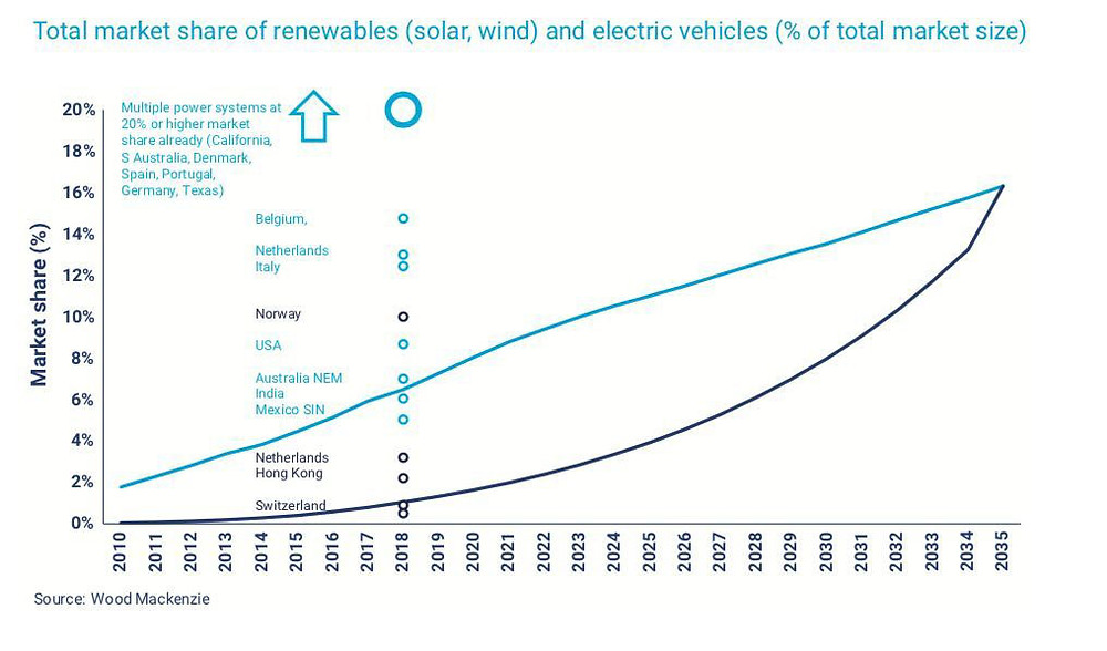 market share of renewable energy