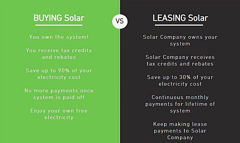 buying vs leasing solar