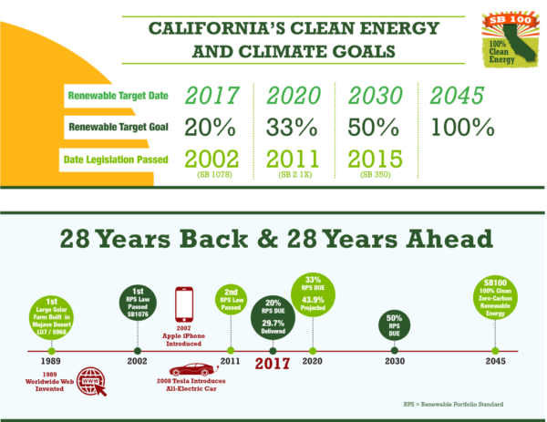 california climate goals
