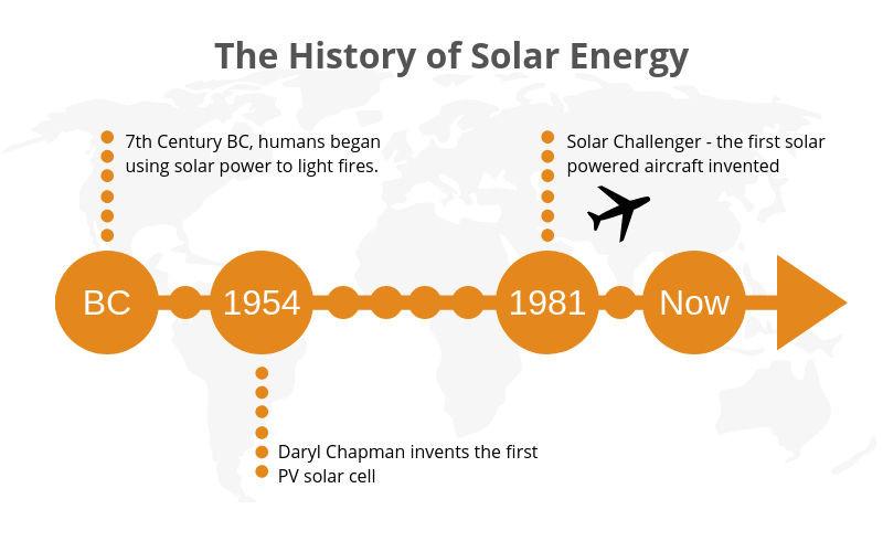 history of solar energy