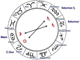 De betekenis van de 7 klassieke planeten: Kronos/Saturnus