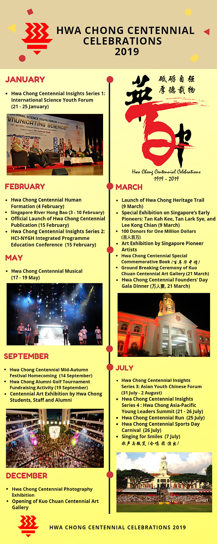 27 Nov_HCI 100th Anniversary Timeline (8